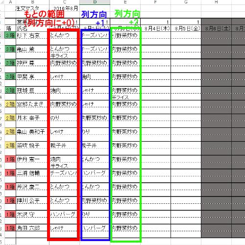 OFFSET関数で参照範囲をずらすイメージ