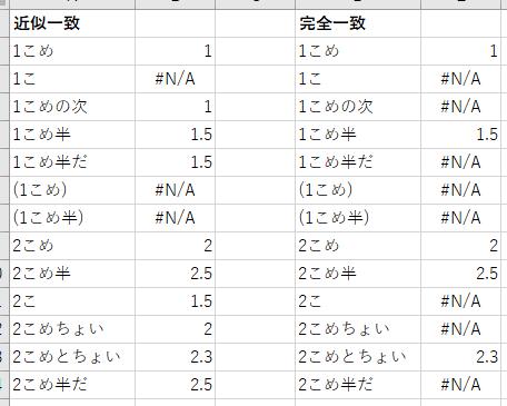 近似一致と完全一致の動作サンプル(文字列の場合)