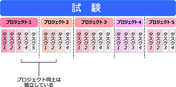 MOS2016出題形式のイメージ