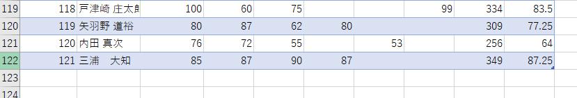 末尾に一人分のデータを追加。349点の受験生。