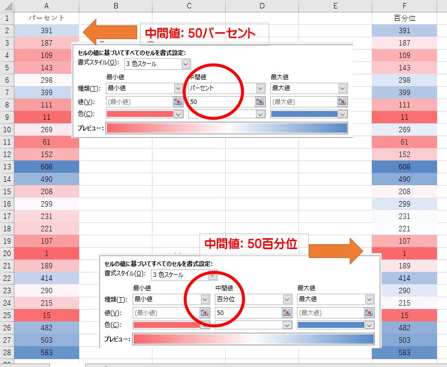 同じデータに対して、左は「パーセント」、右は「百分位」を中間値として設定