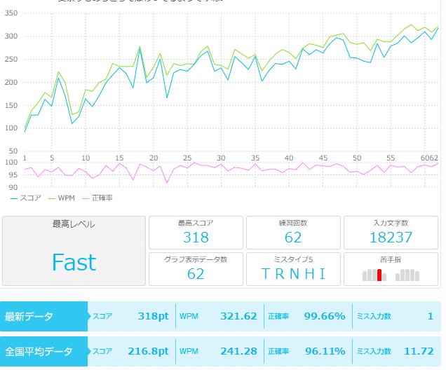 この練習法で練習した当店インストラクターのデータ。2ヶ月で一分間の打鍵数が100以下から300越えに。