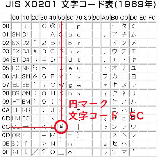 JIS X0201 文字コード表(1969年) 円マーク 文字コード 5C