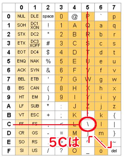 ASCIIコード表。文字コード5Cは「\」
