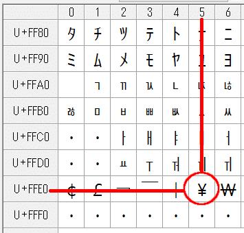 文字コード(Unicode)FFE5の「¥」