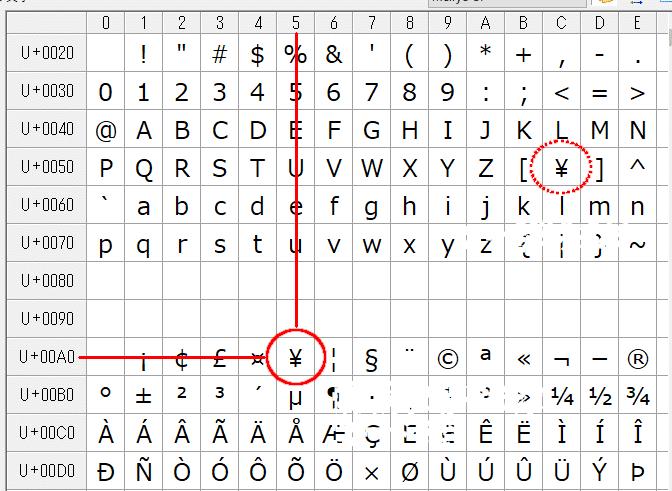 文字コードA5の「¥」