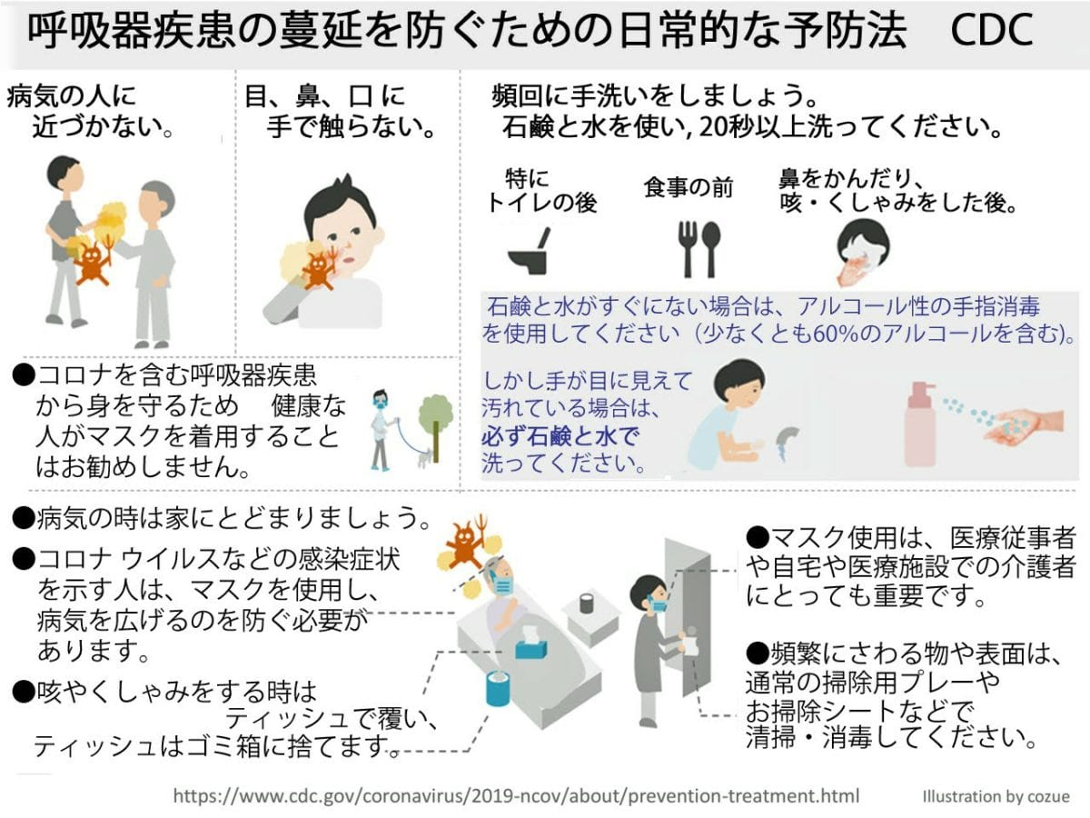 病気の人との密接な接触を避けてください。 目、鼻、口に触れないでください。 病気のときは家にいてください。 咳やくしゃみをティッシュで覆い、ティッシュをゴミ箱に捨てます。 頻繁に触れる物体や表面は、通常の家庭用クリーニングスプレーまたはワイプを使用して清掃および消毒してください。 フェイスマスクの使用に関するCDCの推奨事項に従ってください。 CDCは、COVID-19を含む呼吸器疾患から身を守るために、フェイスマスクをよく着用している人にはお勧めしません。 COVID-19の症状を示す人は、フェイスマスクを使用して、病気が他の人に広がらないようにする必要があります。フェイスマスクの使用は、医療従事者や近くの環境  (自宅または医療施設)で誰かの世話をしている人々にとっても重要です。 特にトイレに行った後は、石鹸と水で少なくとも20秒間手をよく洗ってください。食べる前に; 鼻をかんだり、咳をしたり、くしゃみをした後。 石鹸と水がすぐに手に入らない場合は、少なくとも60%のアルコールを含むアルコールベースの手指消毒剤を使用してください。手が目に見えて汚れている場合は、必ず石鹸と水で手を洗ってください。