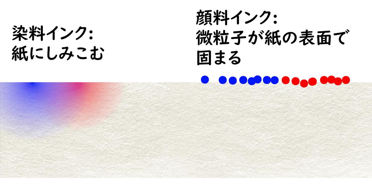 染料インク:紙にしみこむ 顔料インク:微粒子が紙の表面で固まる