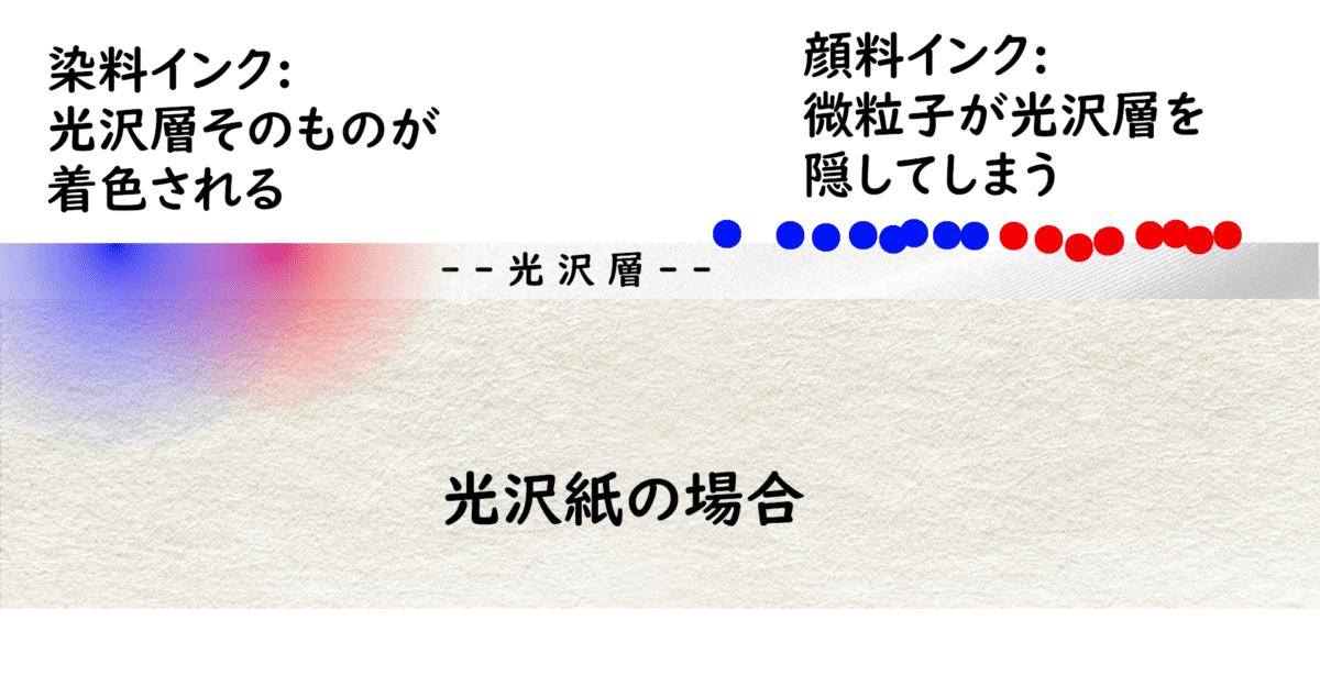 光沢紙の場合 染料インク:光沢層そのものが着色される 顔料インク:微粒子が光沢層を隠してしまう