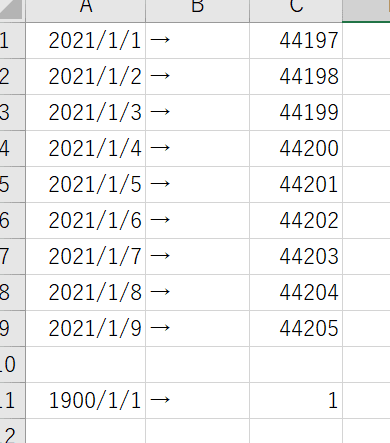 2021/1/1 をシリアル値にすると 44197 2021/1/2 をシリアル値にすると 44198 1900/1/1をシリアル値にすると 1