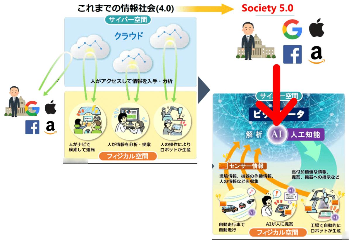 Society4.0 クラウドに、政府やGAFAもアクセス Society5.0 AI・人工知能を政府やGAFAが作ってフィジカル空間まで影響