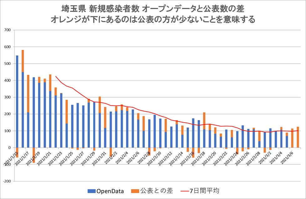 埼玉県 新規感染者数 オープンデータと公表数の差 オレンジが下にあるのは公表の方が少ないことを意味する