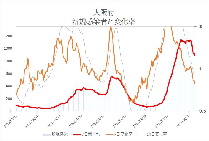 大阪府 新規感染者と変化率